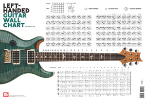 Left Handed Guitar Wall Chart