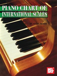 Piano Chart of International Scales