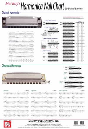 Harmonica Wall Chart by David Barrett